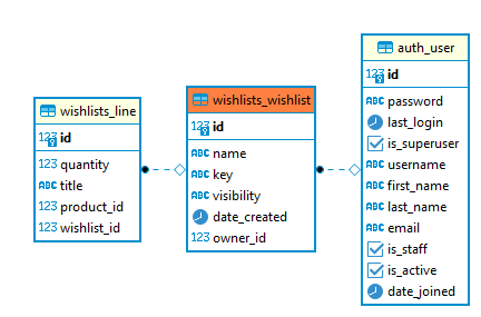 Centered around the <code>wishlists_wishlist</code> table